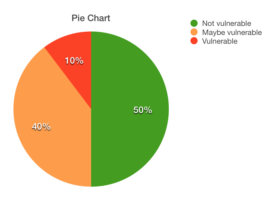 Shellshock: a lot of QNAP's still vulnerable | forsec